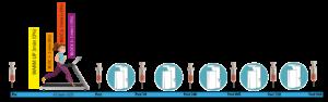 Schéma illustrant la méthodologie de l'étude menée par l'insep sur la récuperation et la cryothérapie corps entier